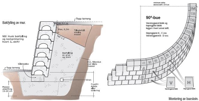 Bygge støttemur